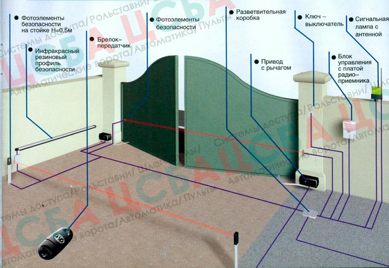 Фото устройства автоматики для распашных ворот - наглядно