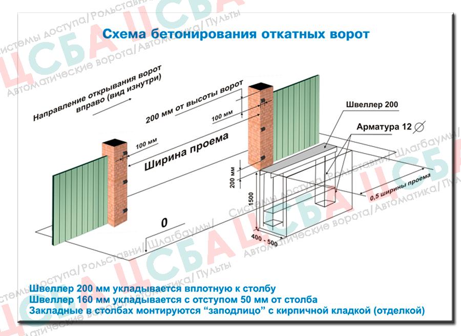 Устройство откатных ворот - схема бетонирования ворот